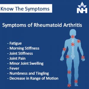 Rheumatoid Arthritis Symptoms Details
