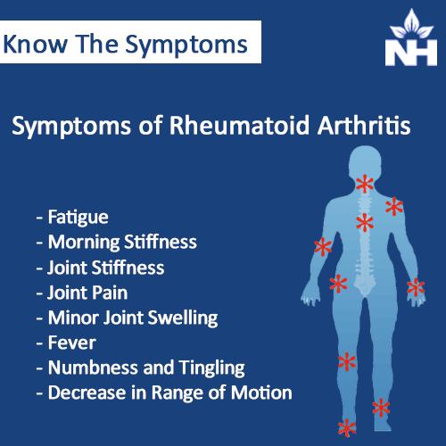 Rheumatoid Arthritis causes and treatment