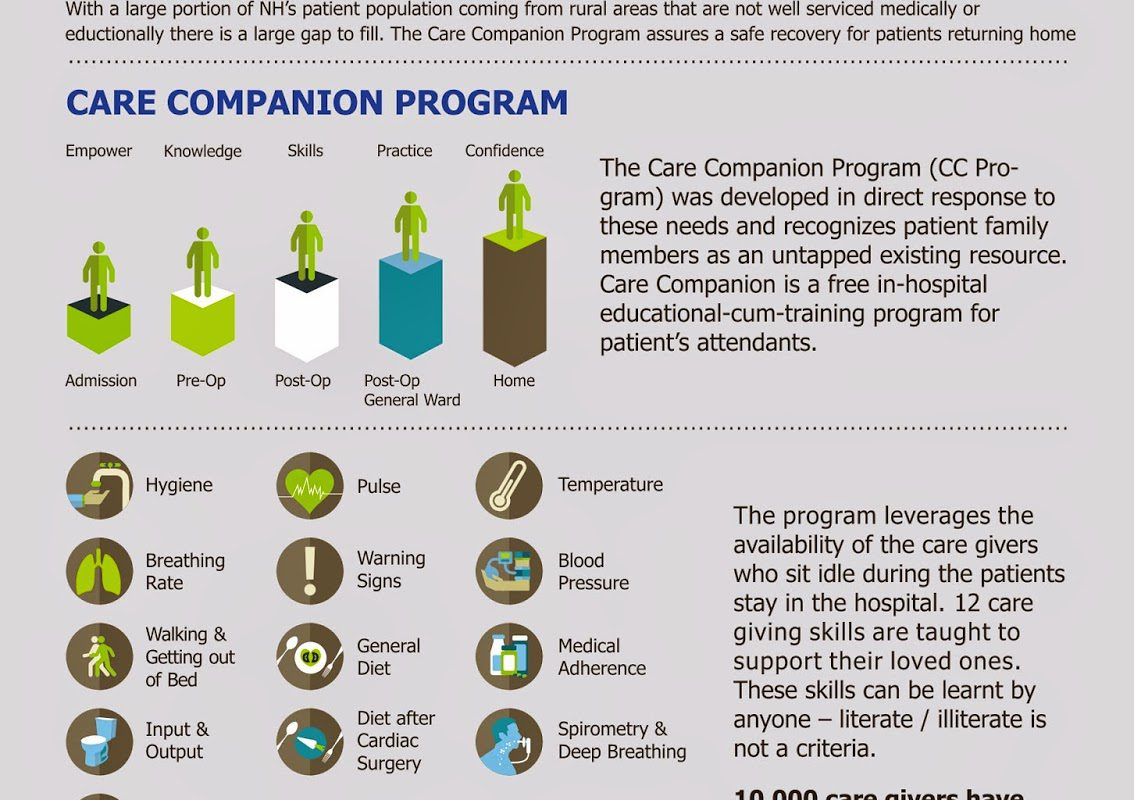 Empowering the care givers