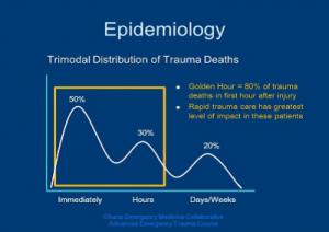 Epidemiology graph